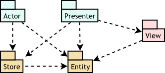 Store Entity View Actor Presenter