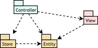 Store Entity View Controller