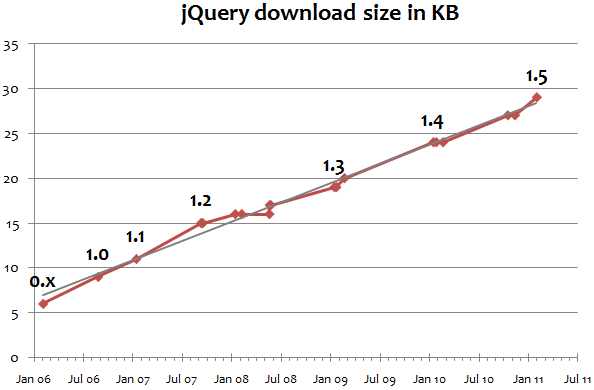 Graph of jQuery download size over time